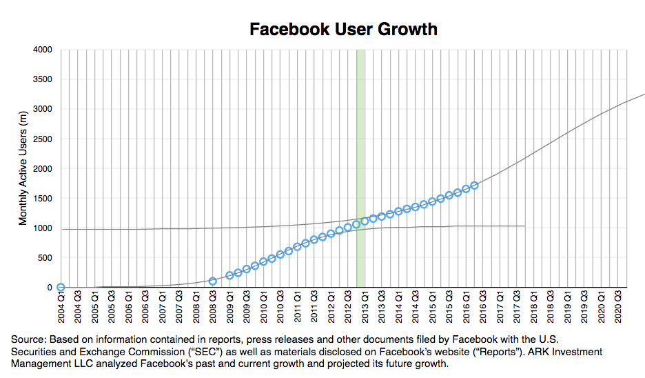 Facebook User Growth, messaging apps,