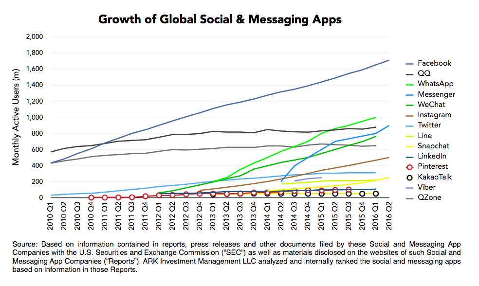 Global Social & Messaging Apps