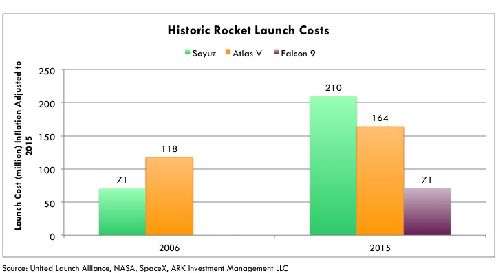 reusable rockets historic, reusable rockets, average launch cost, rockets launch, spaceX, reusable rockets launch