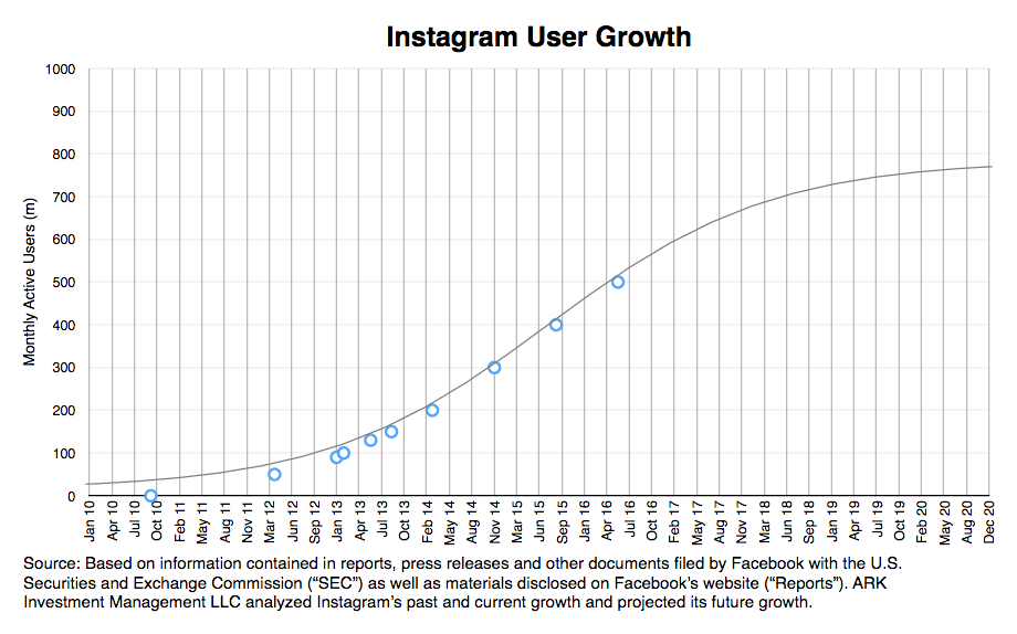 instagram user growth, instagram research, messaging apps, user growth research, ark invest,