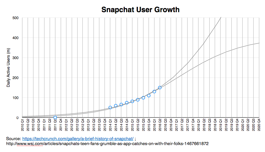 snapchat, messaging apps, user growth research, ark invest,
