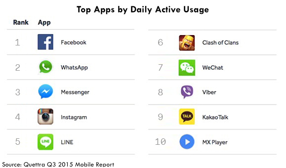 Top Apps Ranked by Daily Active Usage