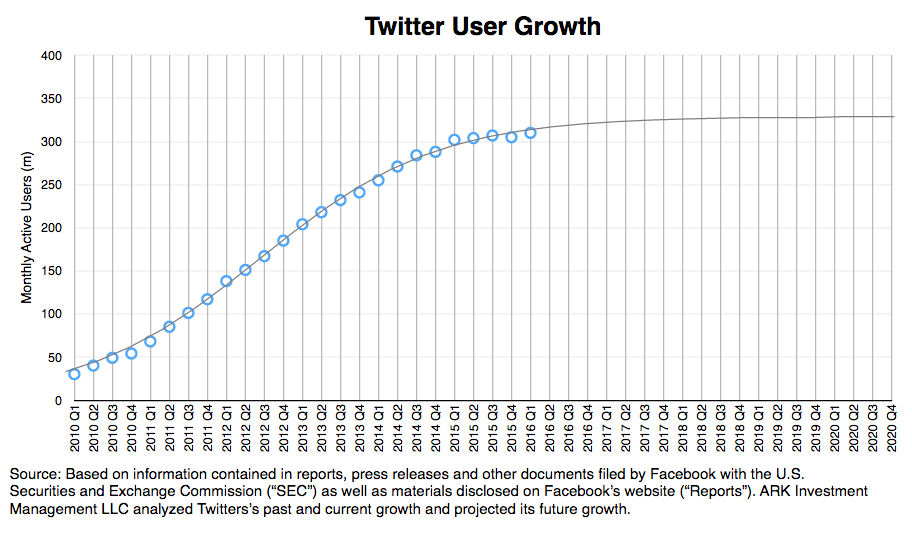 twitter user growth, twitter research, messaging apps, user growth research, ark invest,
