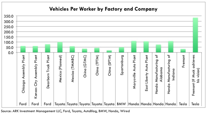 Tesla's Production Efficiency vehicles-per-worker-by-factory-and-company-2