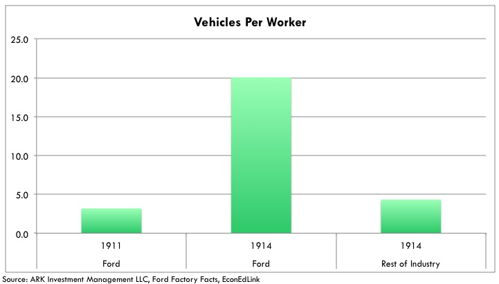 Tesla Production Efficiency vehicles-per-worker