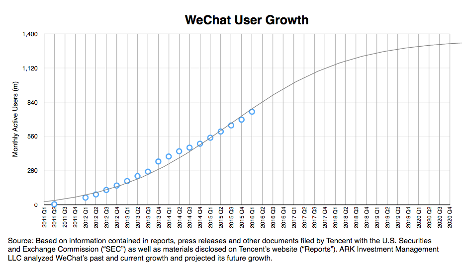 messaging apps, user growth research, whatsapp, ark invest, Wechat user growth, we chat