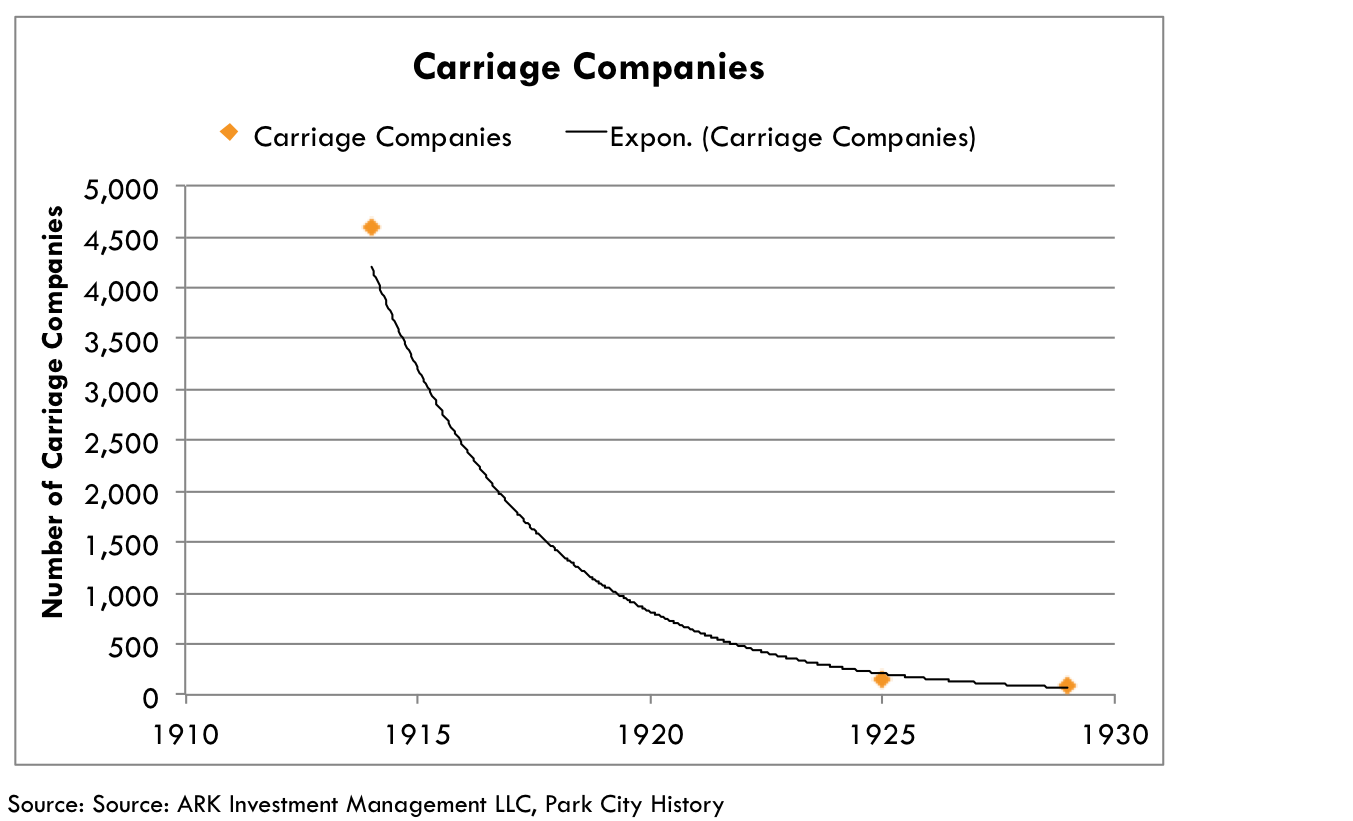 Carriage companies, automotive consolidation, consolidation automotive industry, evs, ark research, electric vehicles, innovation research, industrial innovation