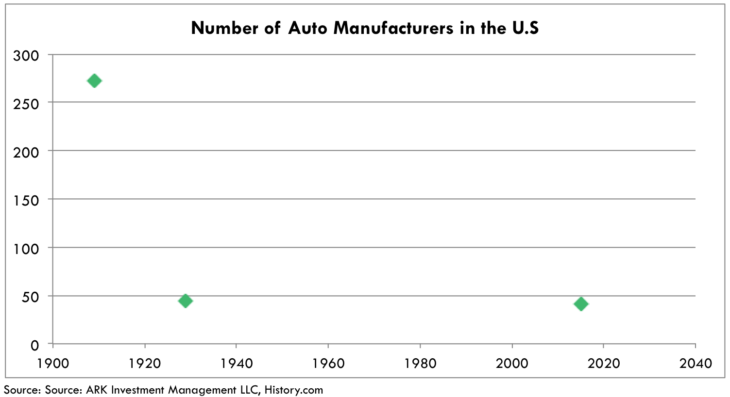 Number of automotive manufactureres, automotive consolidation, consolidation automotive industry, evs, ark research, electric vehicles, innovation research, industrial innovation