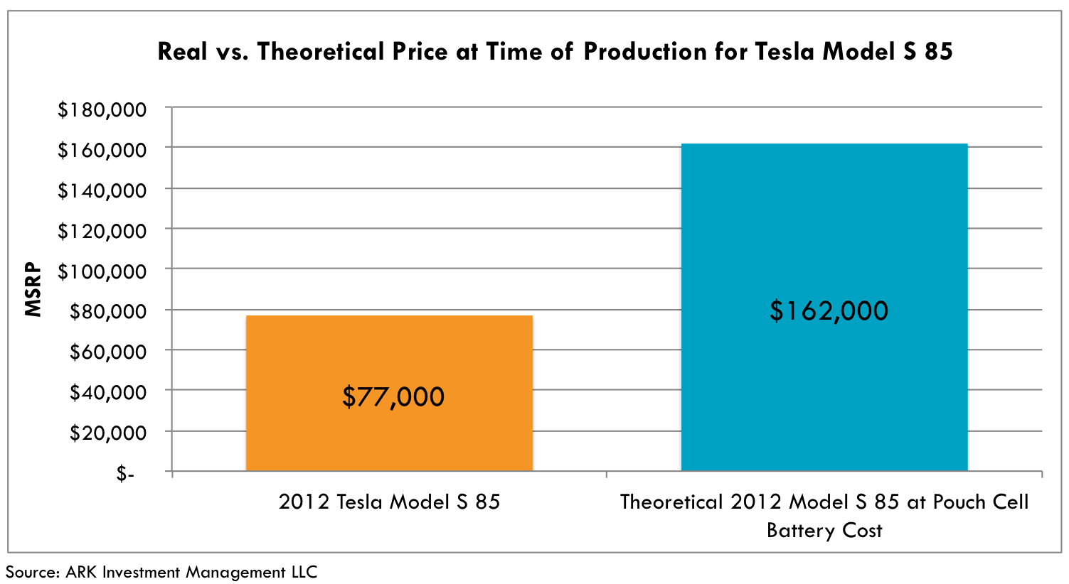 battery system, battery research, battery technology comparison, battery system review, tesla, ark research, innovation research, invest in innovation