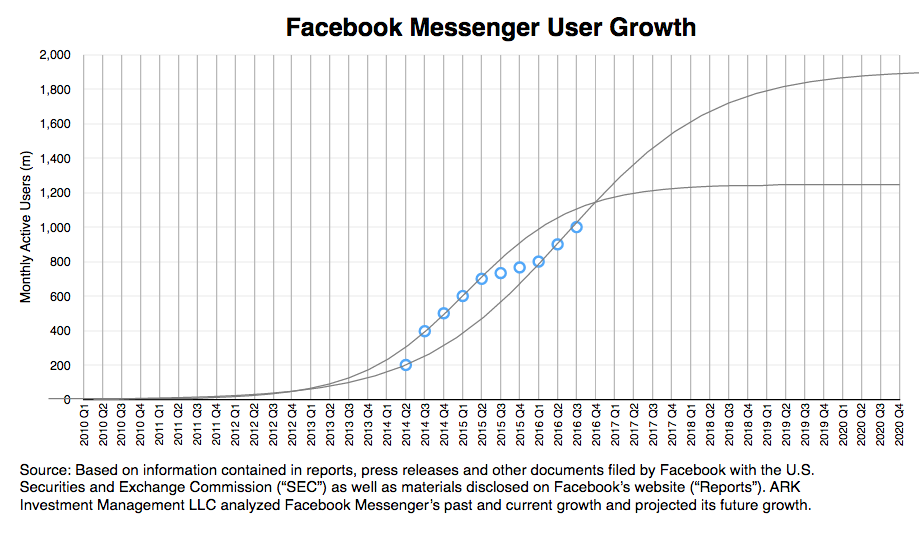 facebook messenger, messaging apps, user growth research, ark invest,