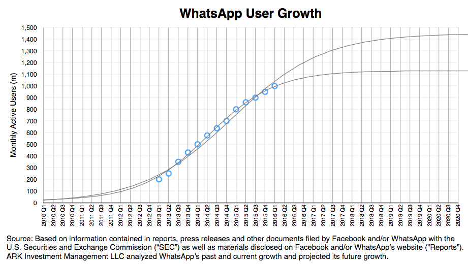 messaging apps, user growth research, whatsapp, ark invest