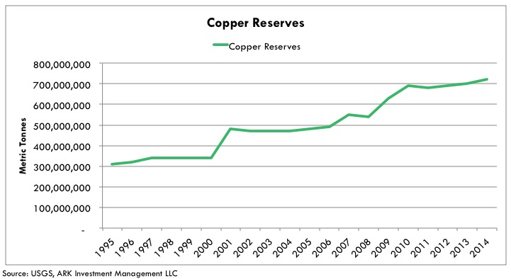 lithium copper-reserves