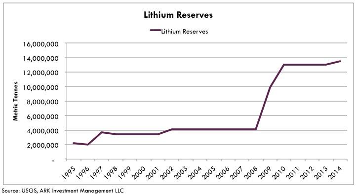 lithium lithium-reserves