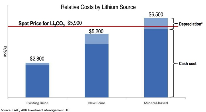 lithium relative-costs-by-lithium-source