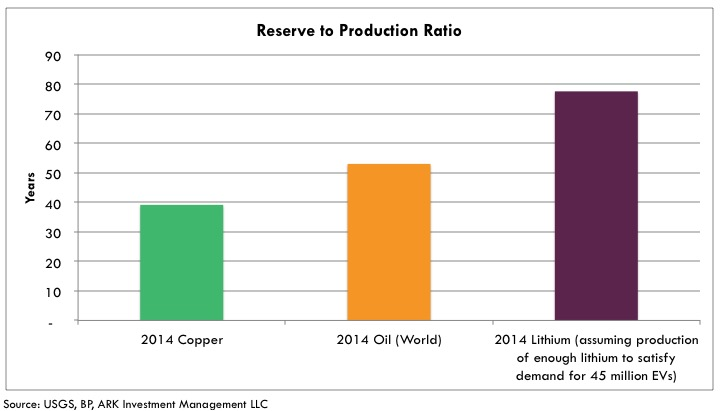 lithium reserve-to-production-ratio