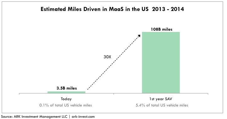 shared autonomous vehicle miles driven