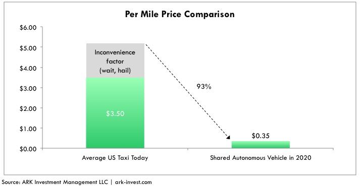 shared autonomous vehicle price comparison