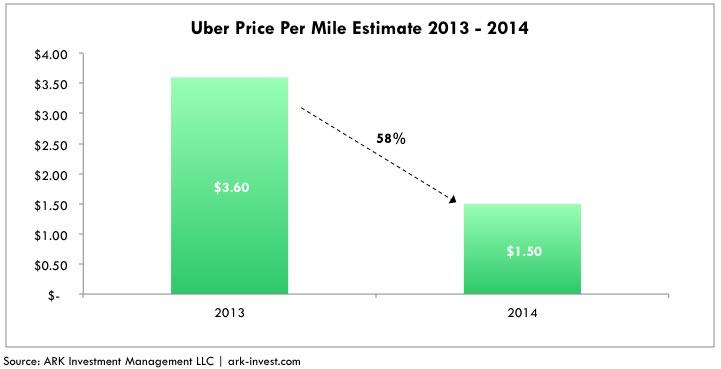 shared autonomous vehicles uber