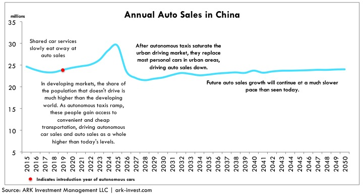 annual-auto-sales-in-china
