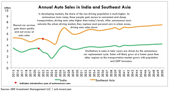 annual-auto-sales-in-india-and-southeast-asia