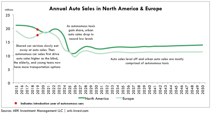 annual-auto-sales-in-north-america-europe