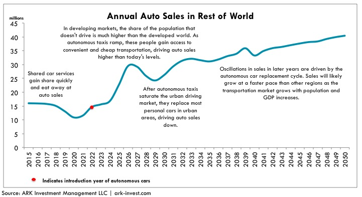 annual-auto-sales-in-rest-of-world