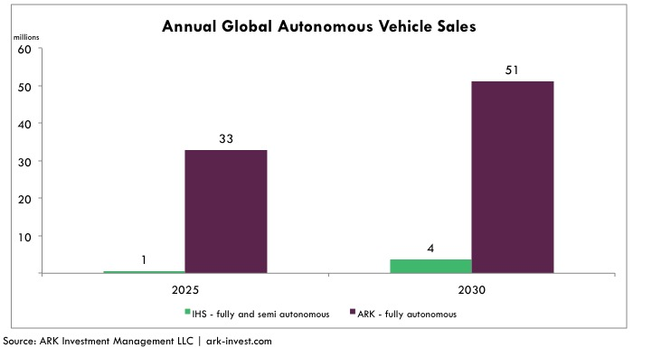 annual-global-autonomous-vehicle-sales