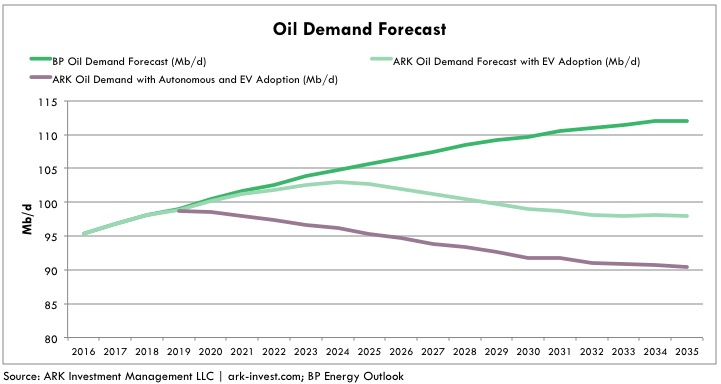 oil demand forecast