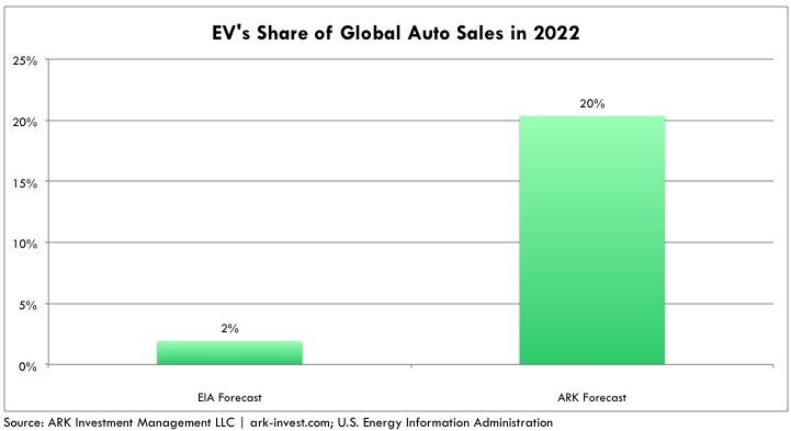 oil demand EV auto sales