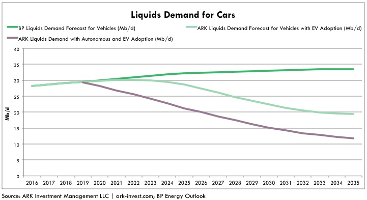 oil demand liquids for cars