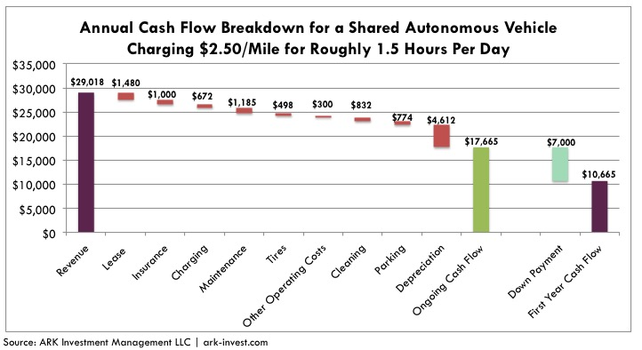 tesla-model-3-annual-cash-flow