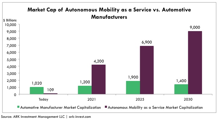 Autonomous_Taxi_Market_Cap_of_Autonomous_Mobility_as_a_Service