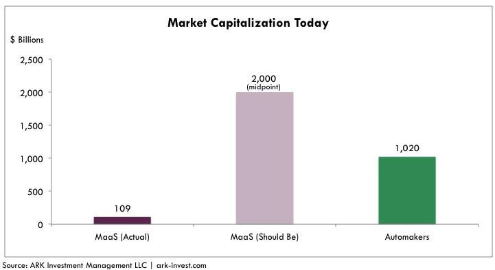 Autonomous_Taxi_Market_Capitalization_Today