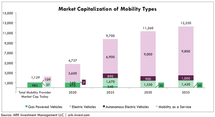 Autonomous_Taxi_Market_Capitalization_of_Mobility_Types