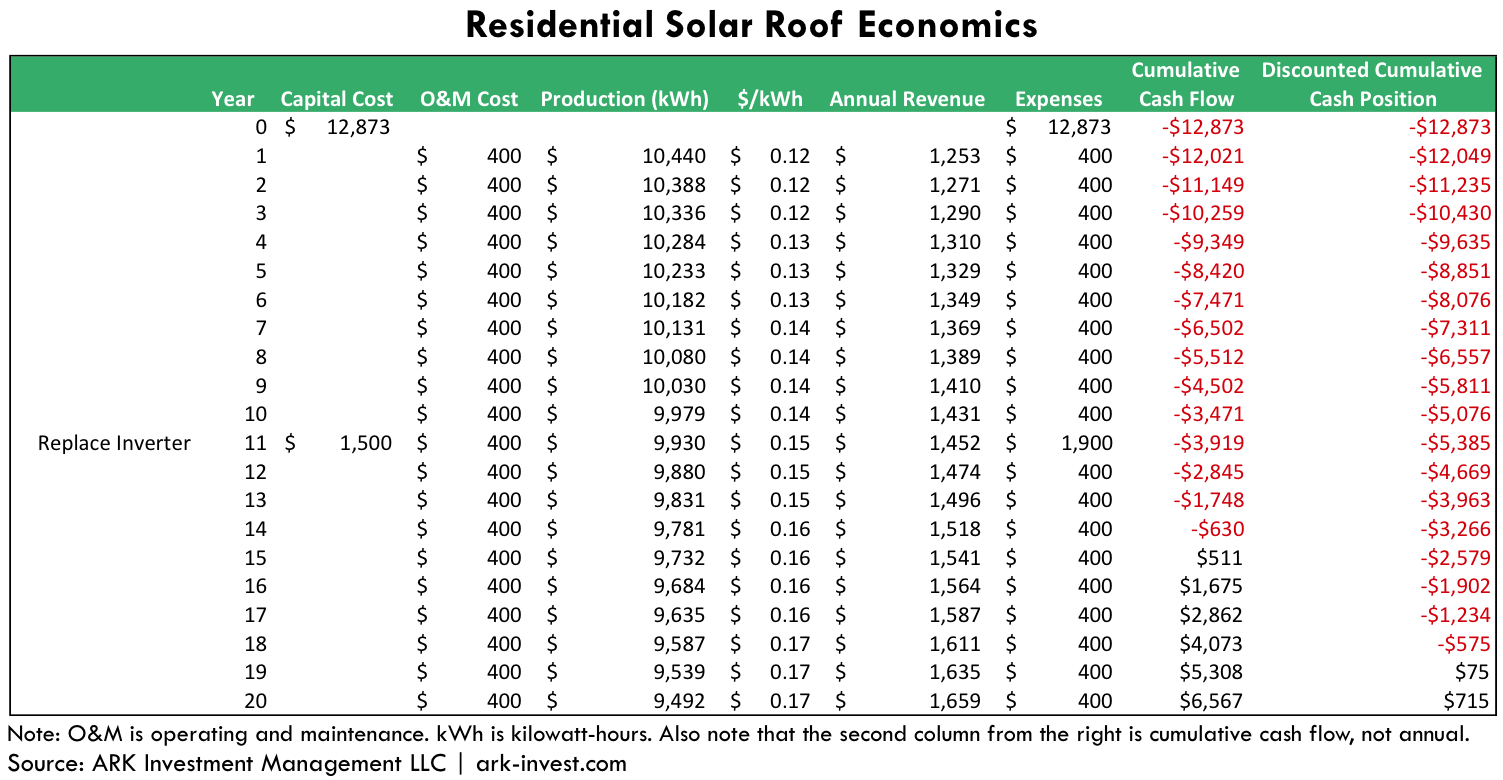 Residential Solar, solar Economics, Residential Solar panels, ark research, innovation research, ark invest