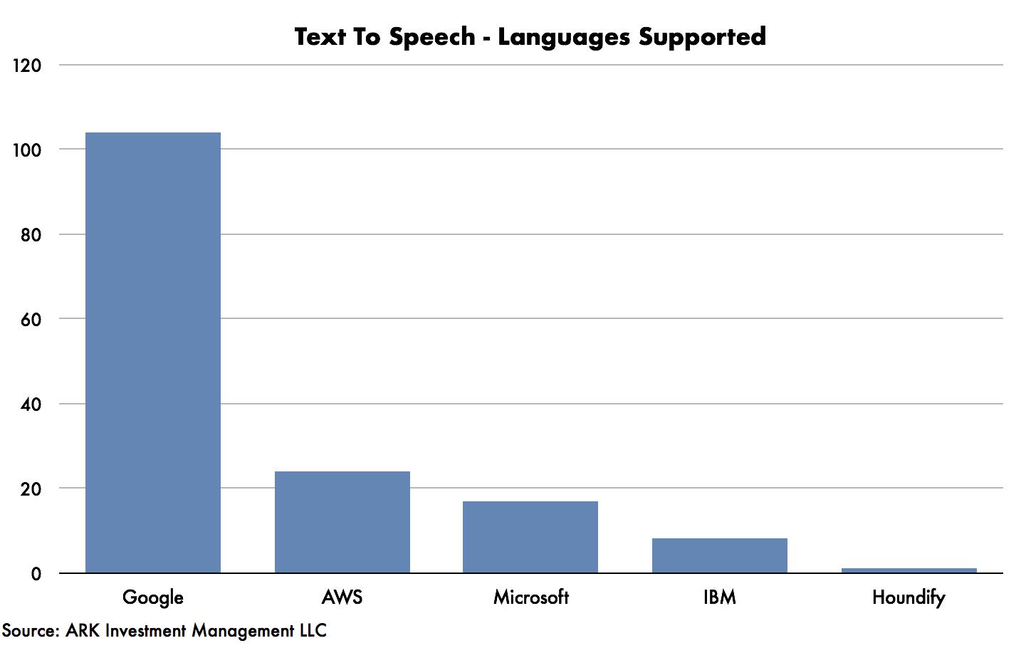 Google's_AI_Graph