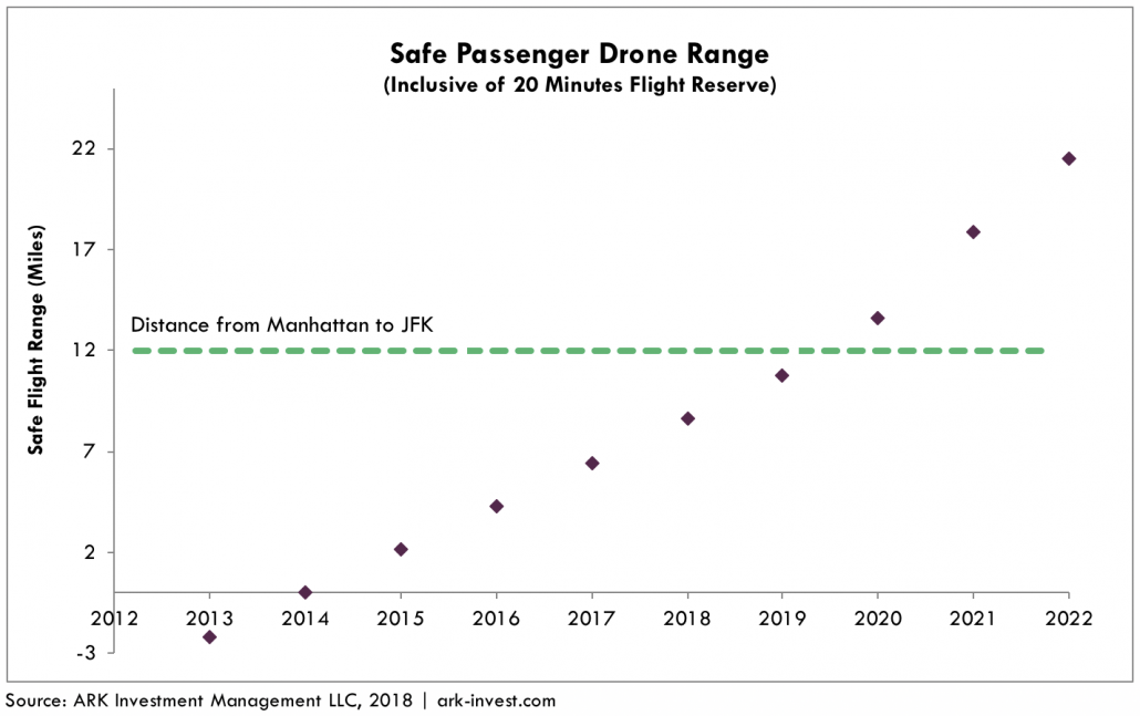 air taxis graph 2
