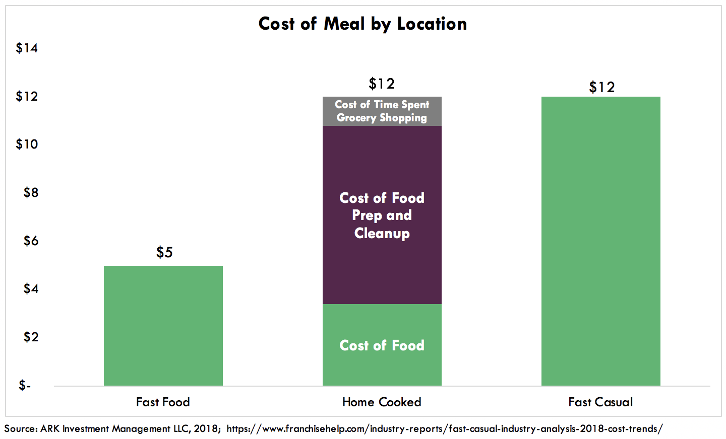 ARK Cost of Meal Automating Food Services