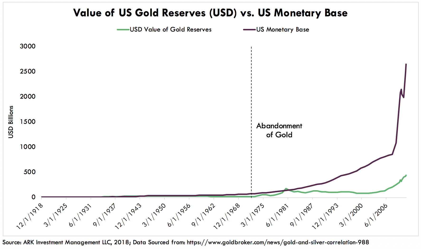 ARK Gold Reserves Monetary Base Cryptocurrencies