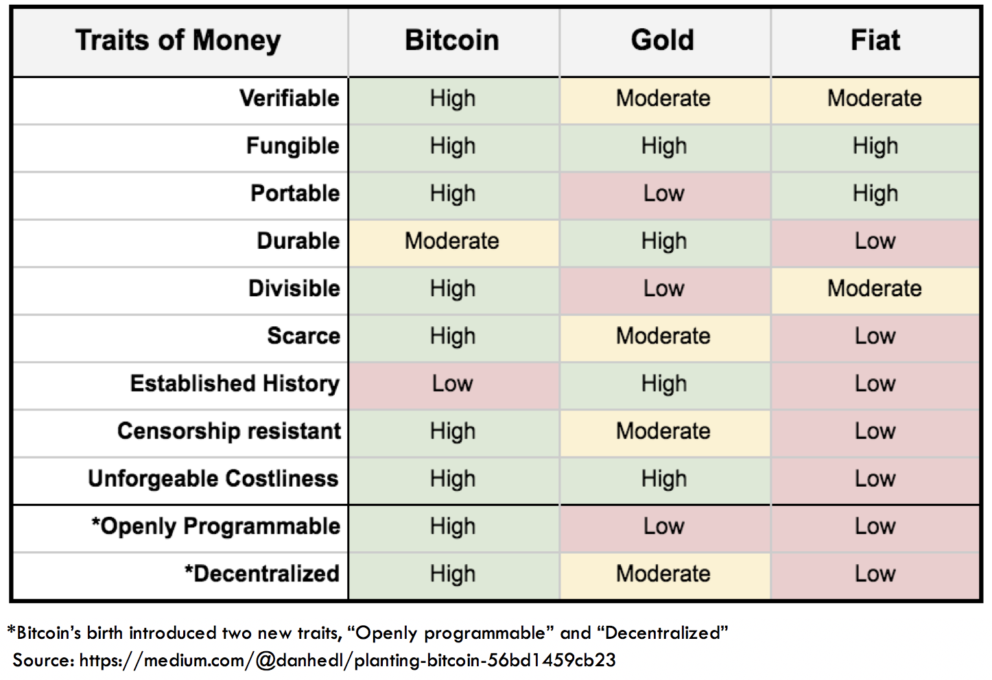ARK Traits of Money and Cryptocurrencies