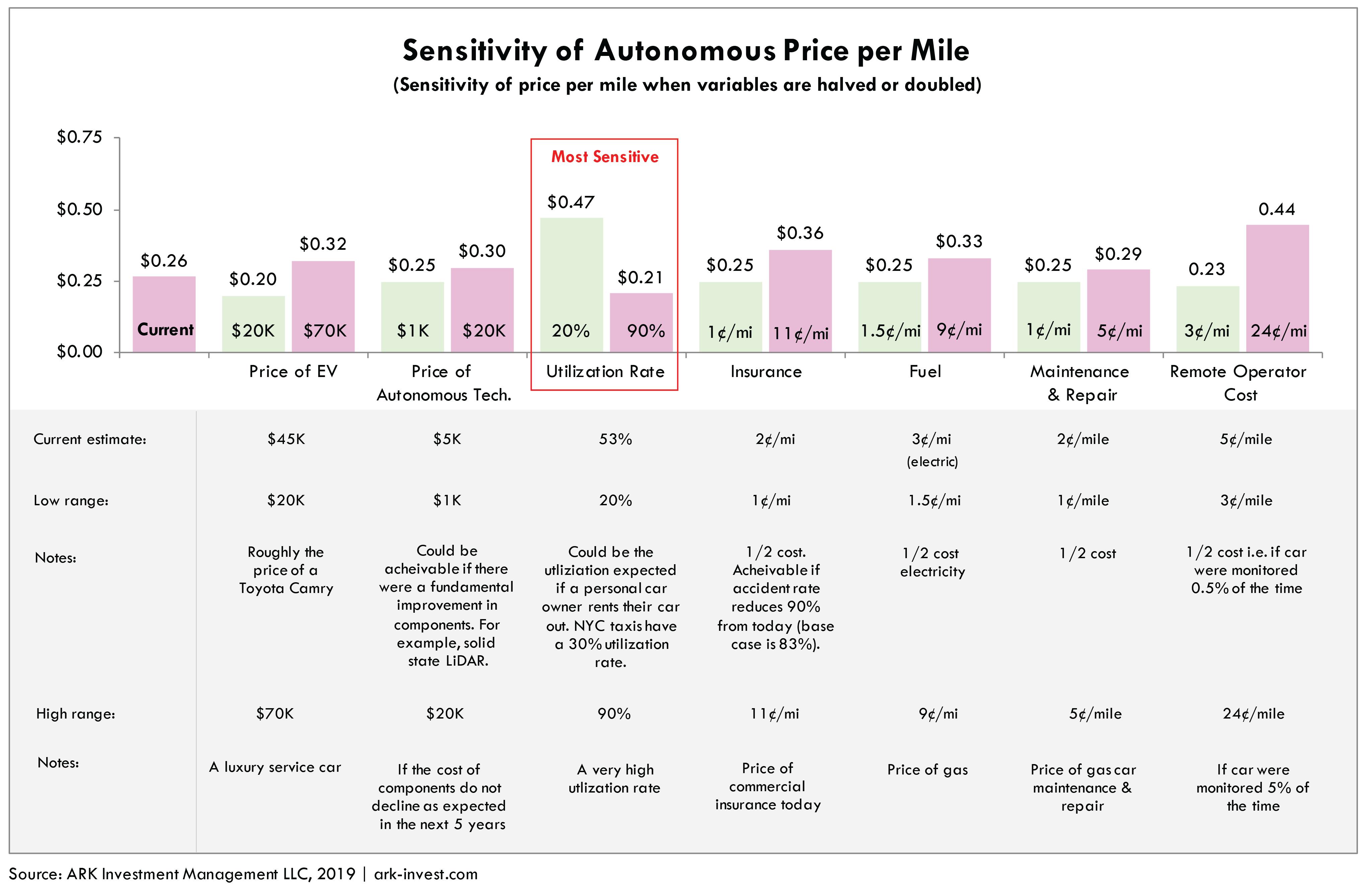 Autonomous Taxi Model ARK Invest