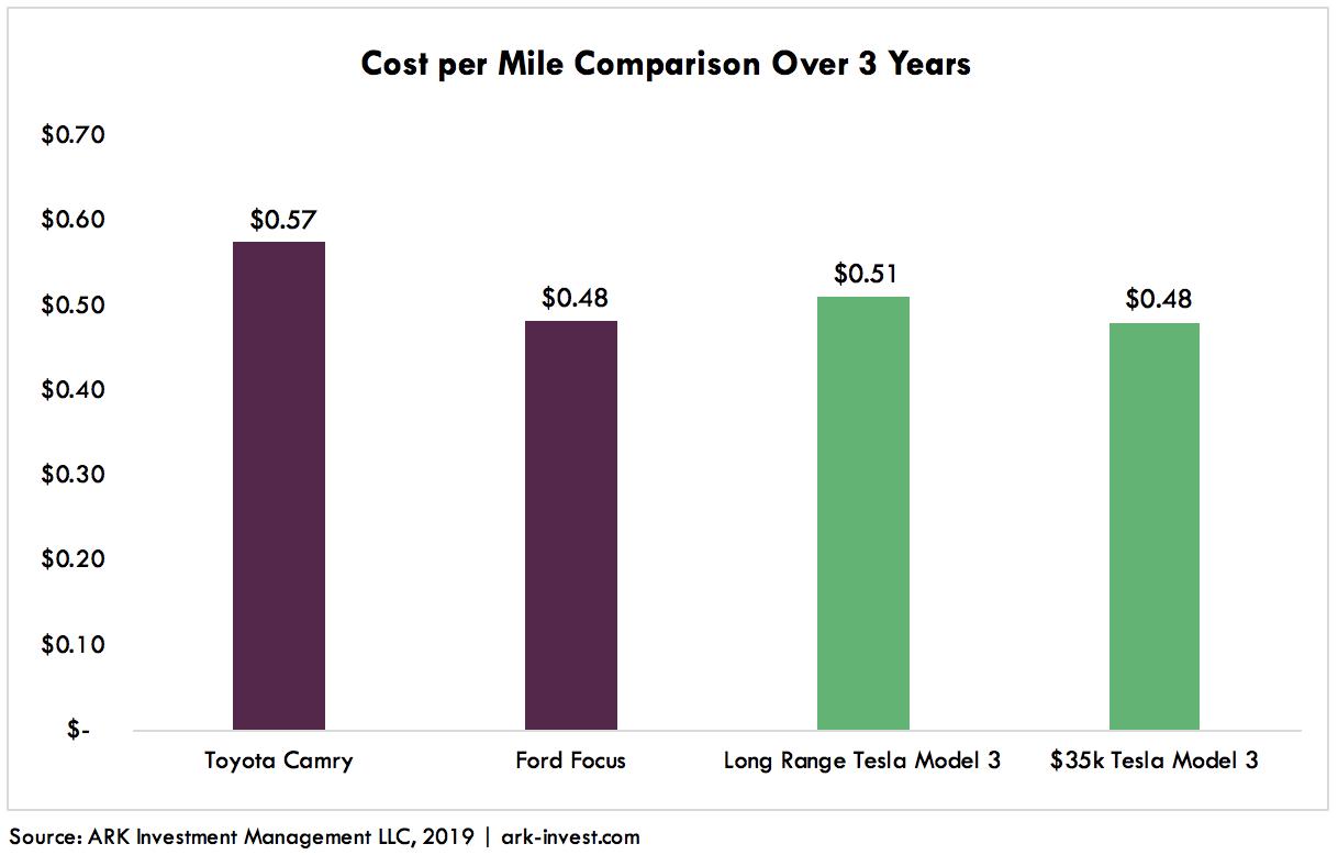 Model 3 vs Camry Graph 1