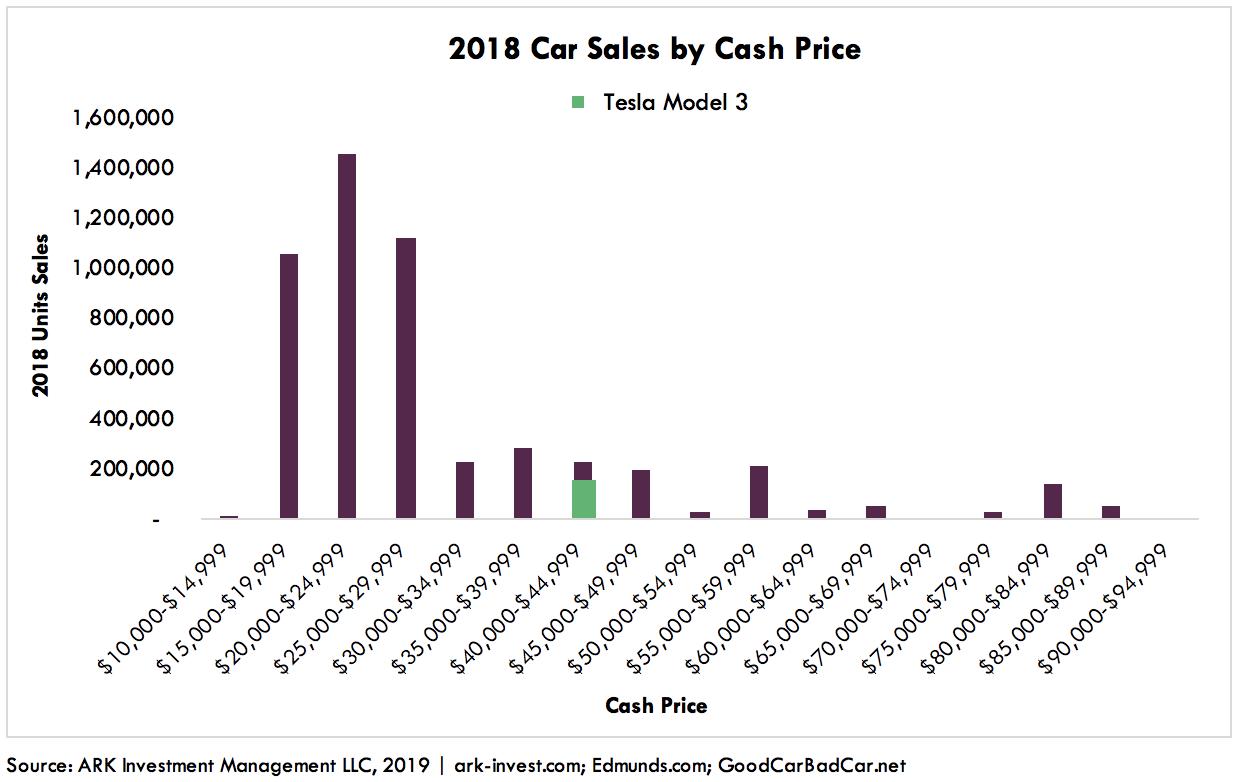 Model 3 vs Camry Graph 2