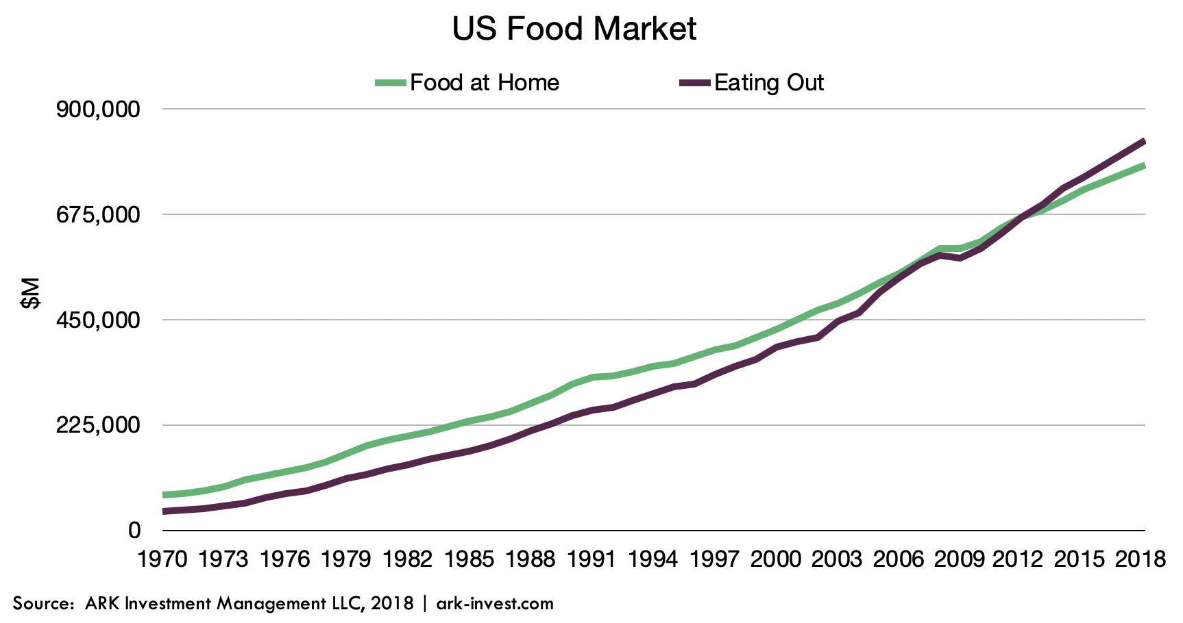 ARK Invest Meal Delivery US Food Market