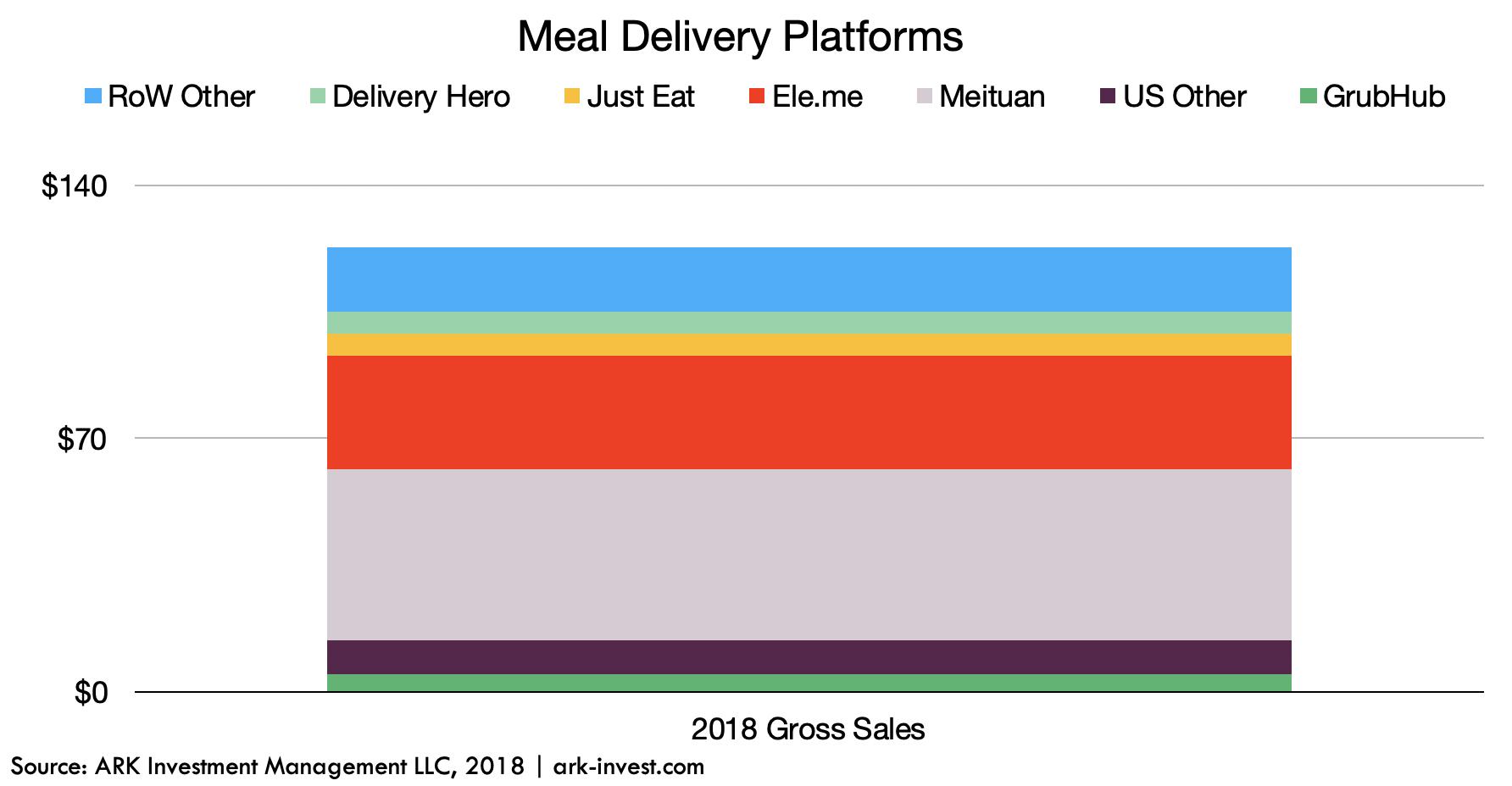 ARK Invest Meal Delivery Platforms