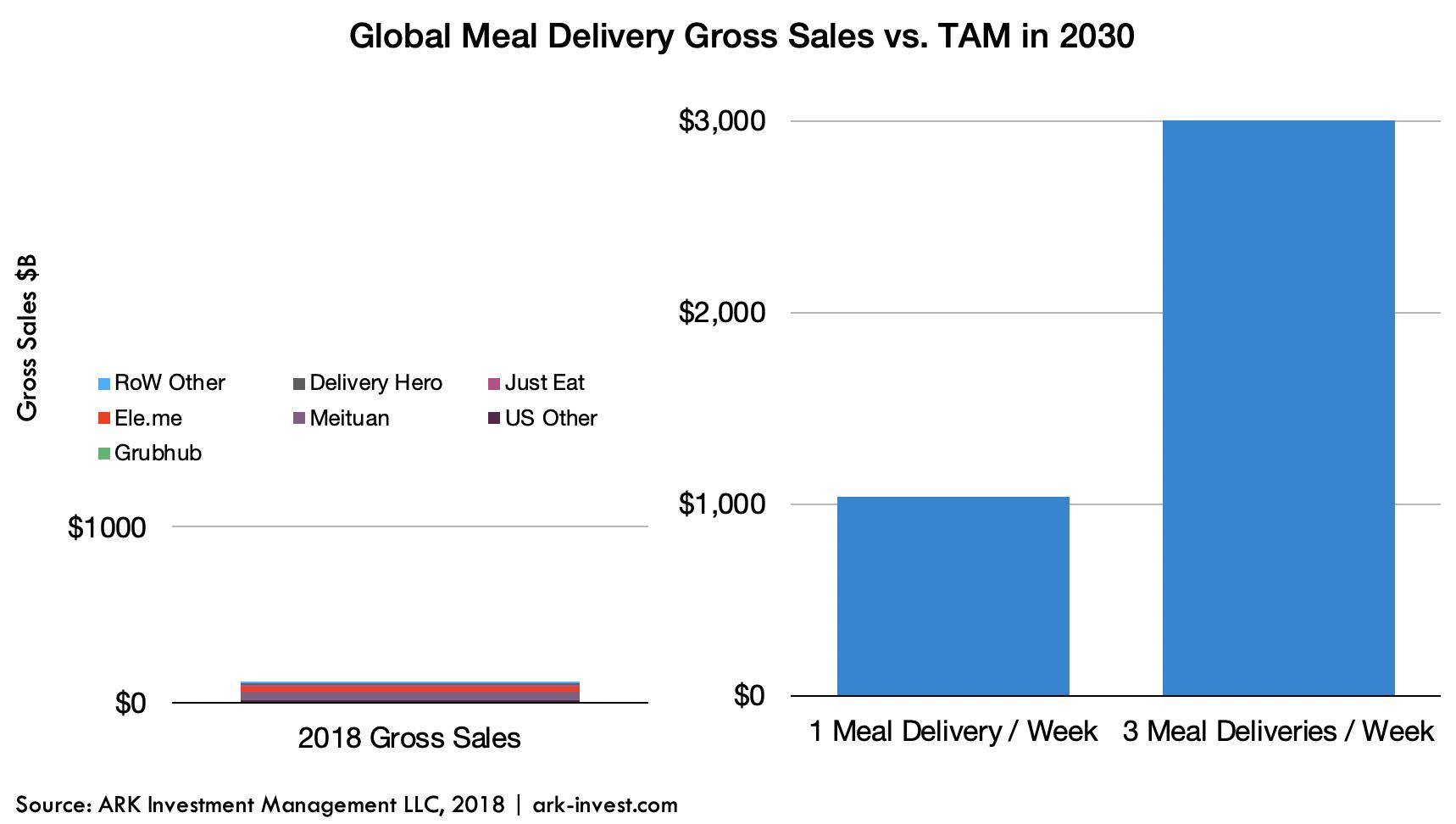 ARK Invest Global Meal Delivery Sales