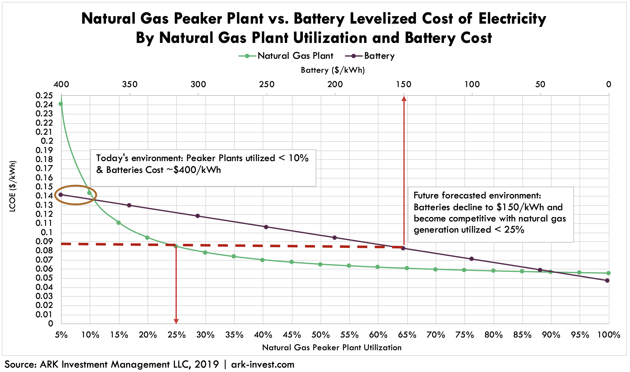 ARK Utility Energy Storage Costs Levelized