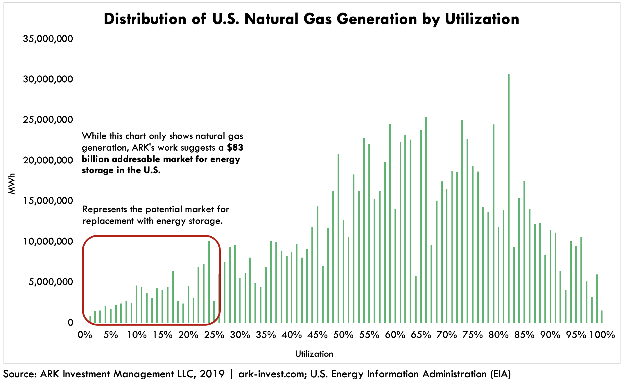 ARK Utility Energy Storage Distribution of US Natural Gas