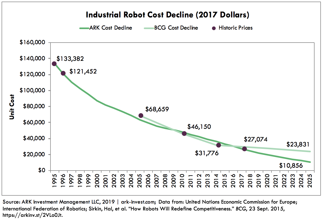 Industrial Robot Cost Declines Should Trigger Tipping Points in Demand