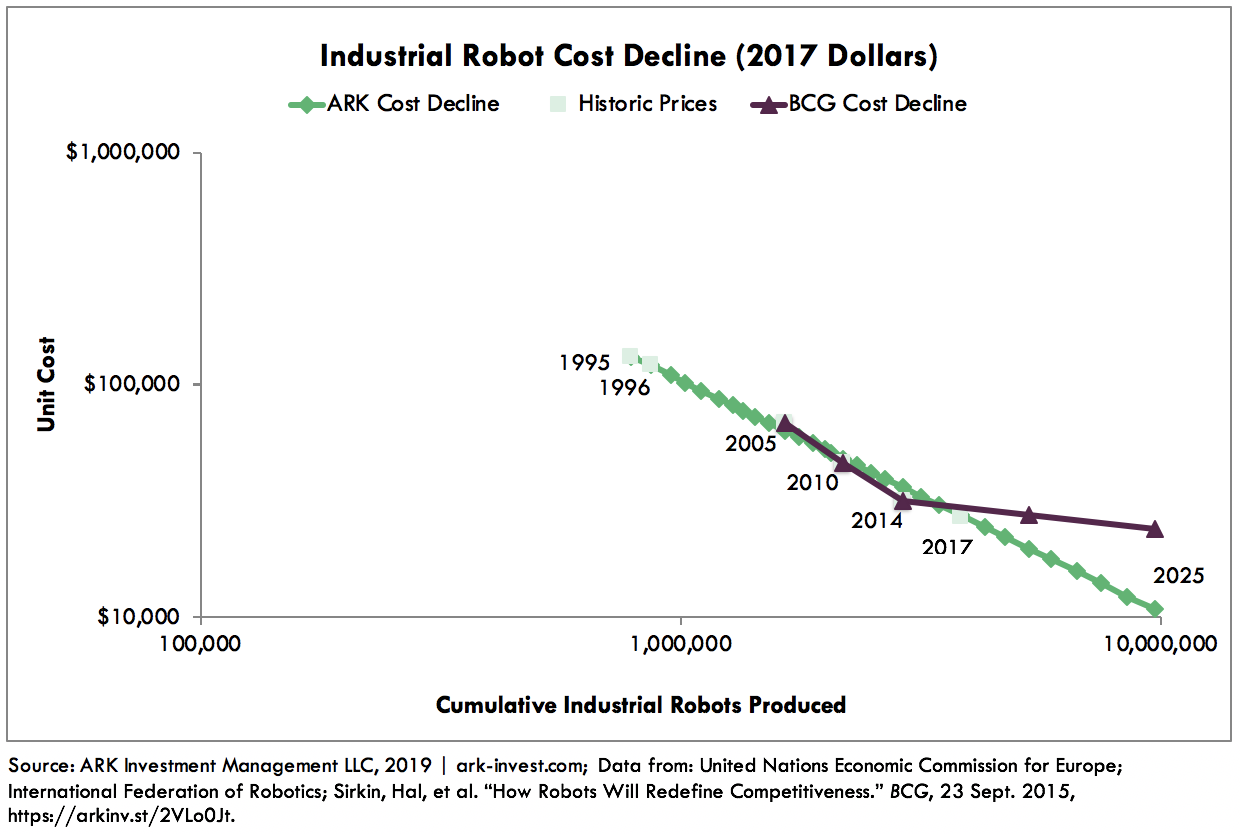 Industrial Robot Cost Declines Graph 2